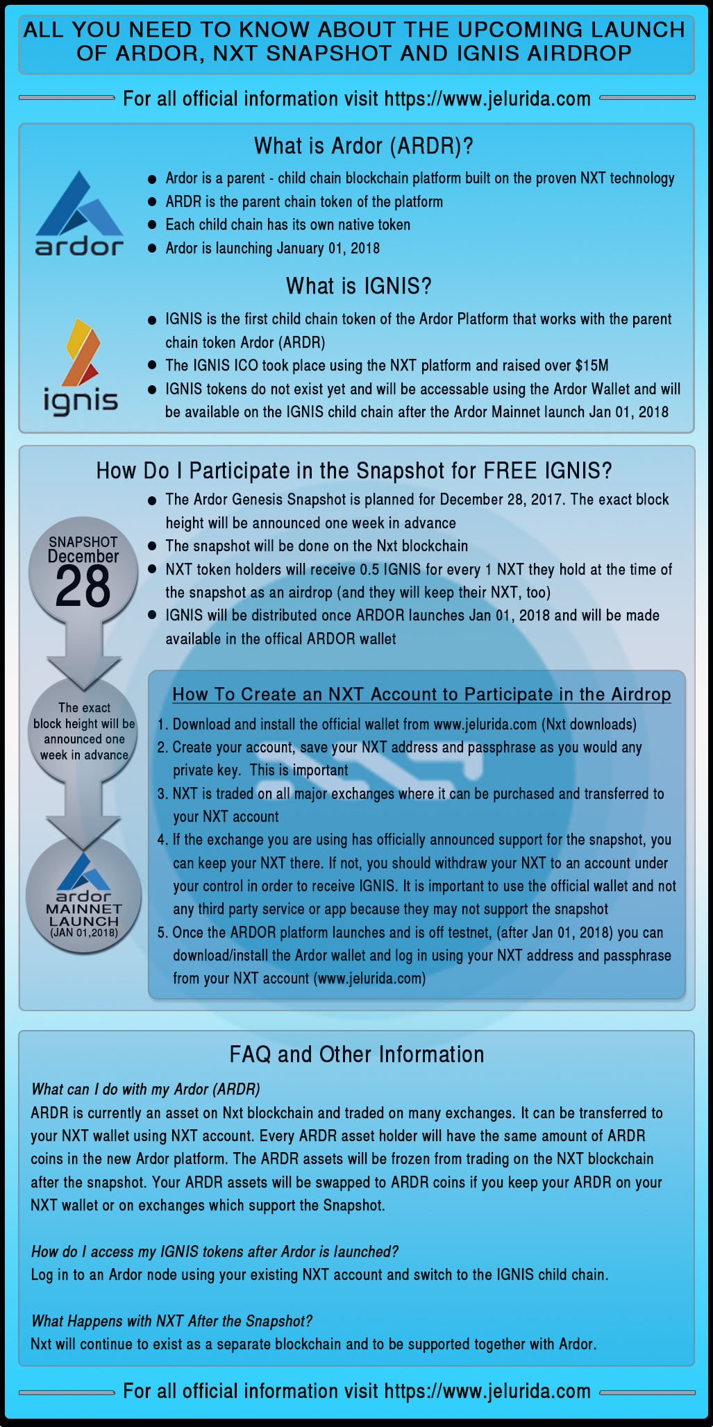 IGNIS Airdrop Infographic